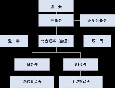 群馬県フロン回収事業協会組織図